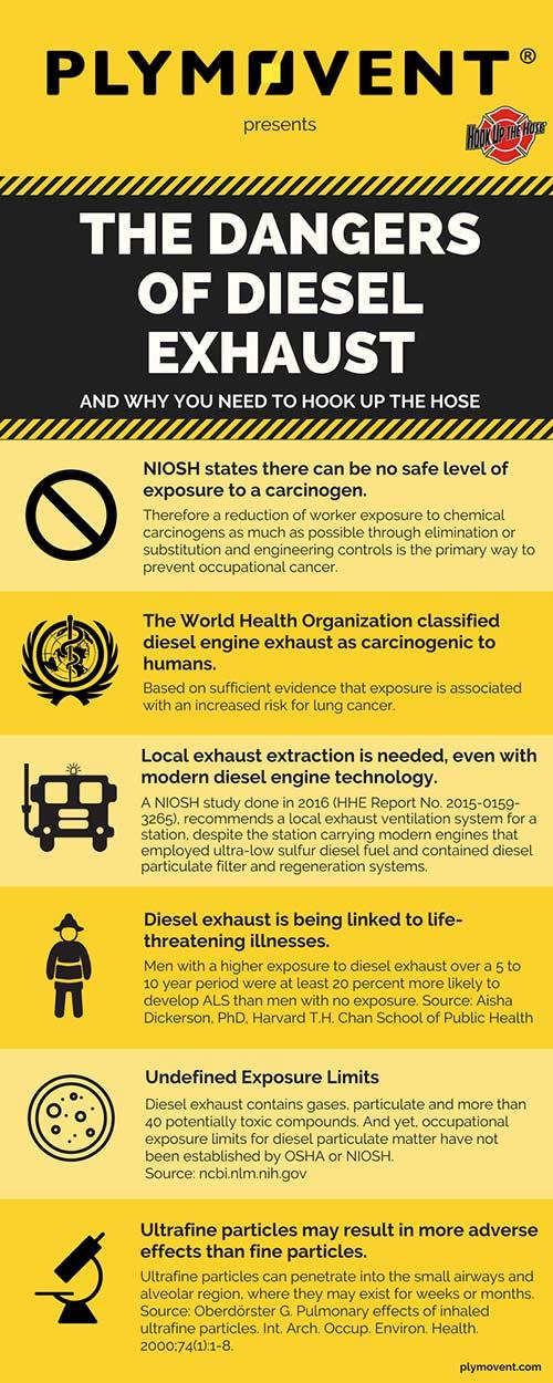 Plymovent Dangers of Diesel Exhaust