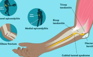 elbow pain inforgraphic