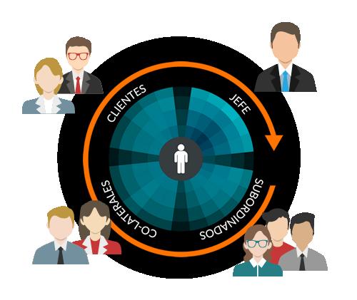 PsycoSource - Servicio de Evaluación de 360 Grados en Línea.