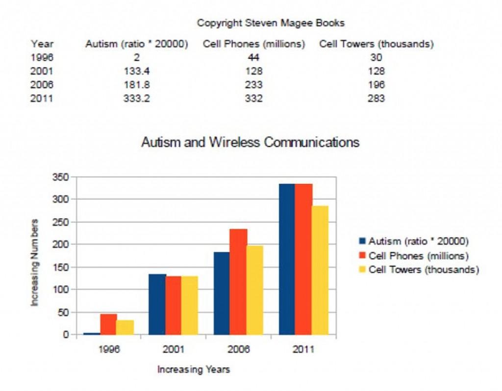 wireless_autism