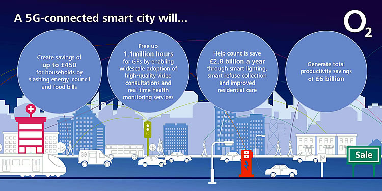 o2-smart-city
