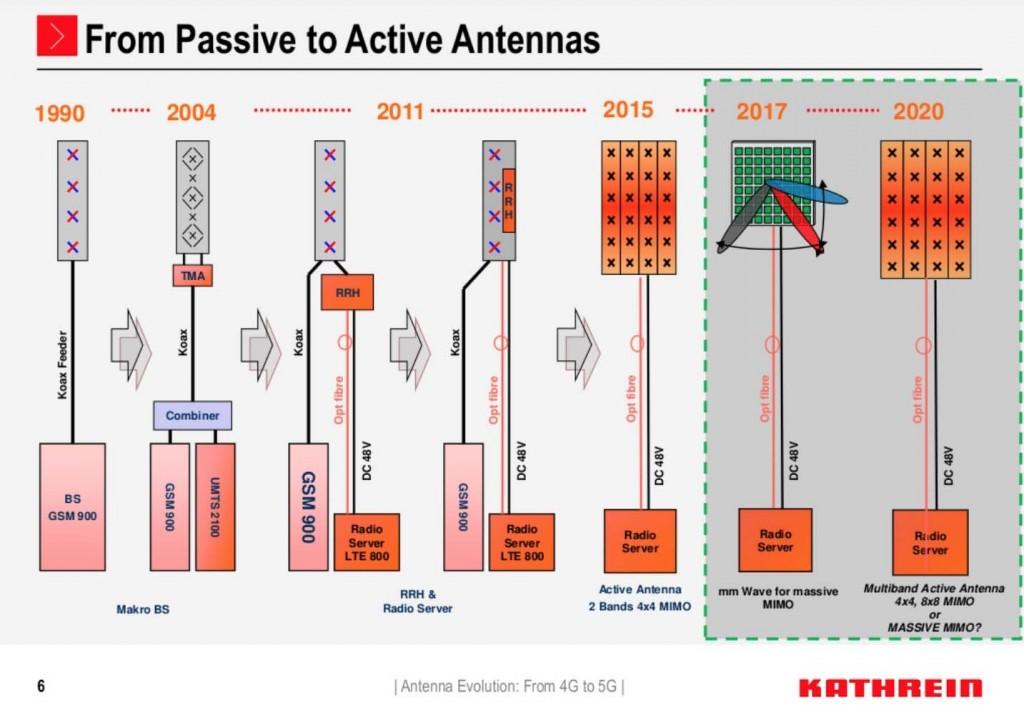 antenna_evolution_kathrein