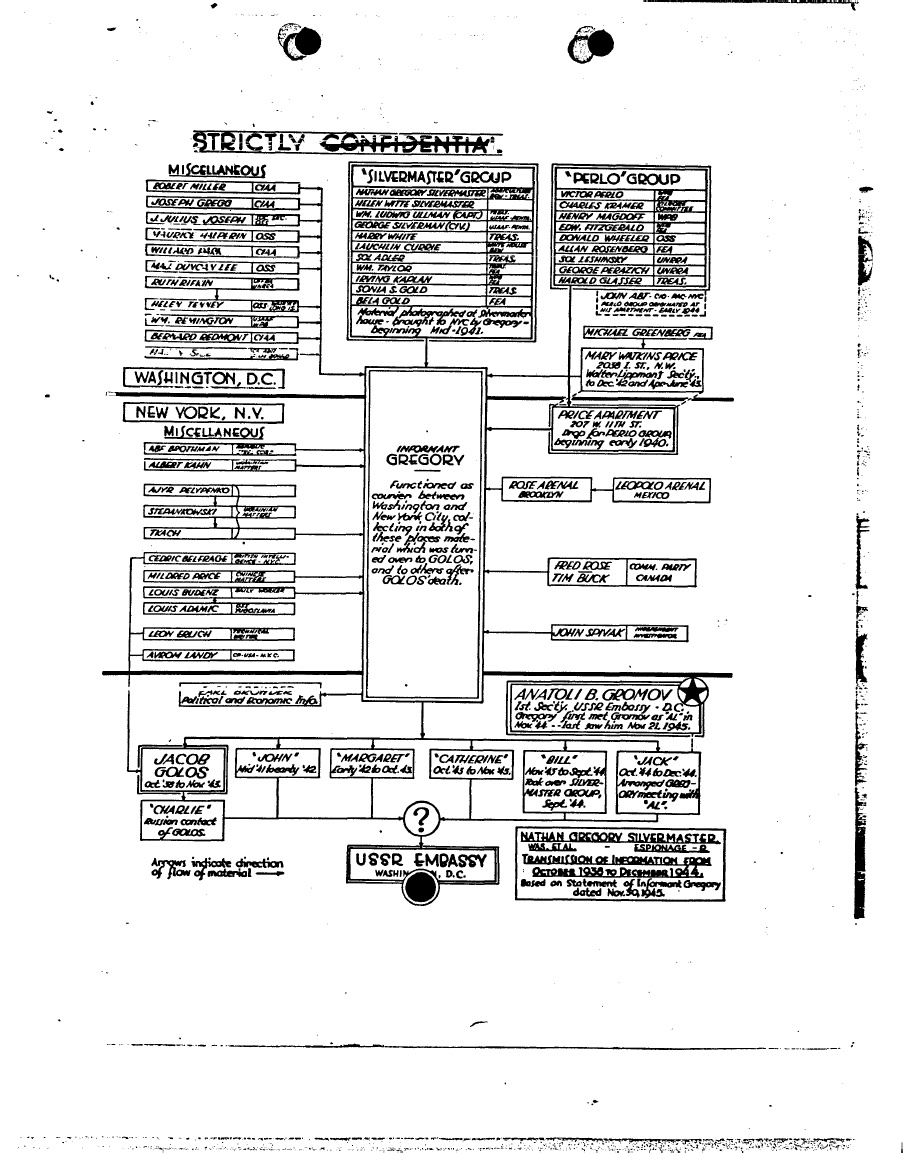 Soviet espionage organizational chart from FBI Silvermaster File Part 15 page 4.