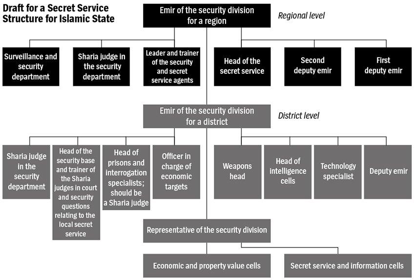 ISIS organizational