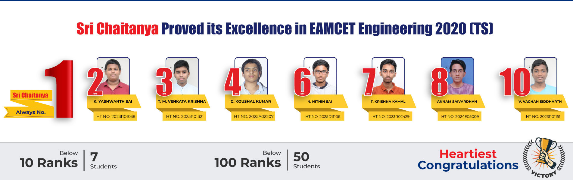 EAMCET Engineering 2020 Results