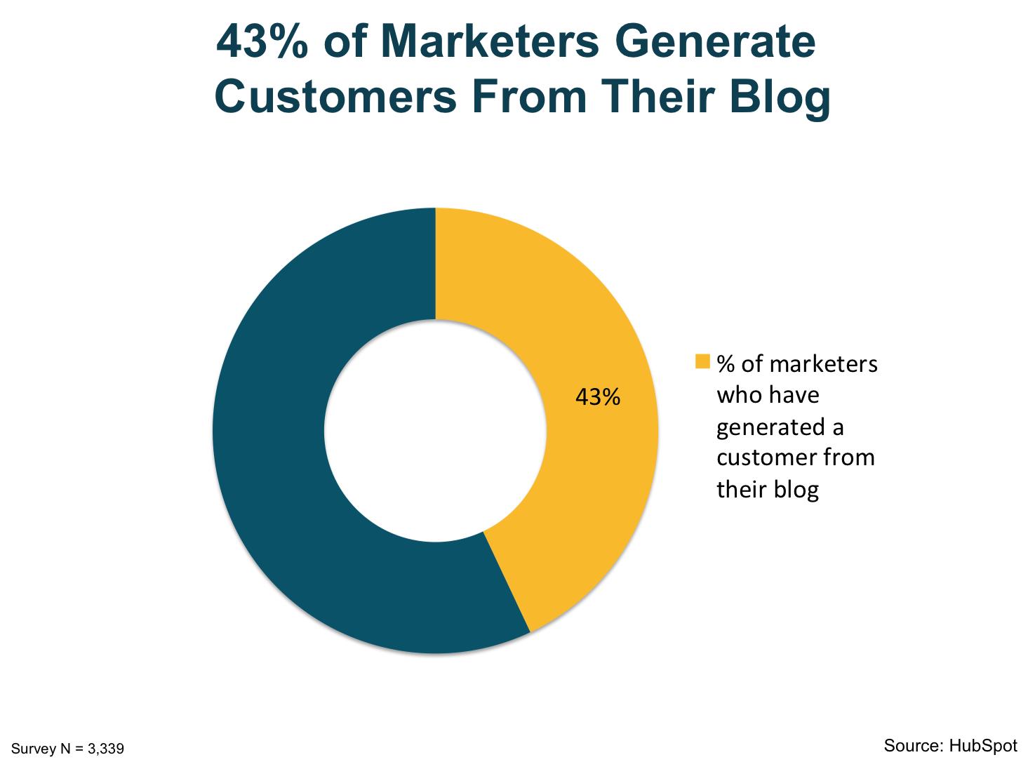 inbound content marketing strategies