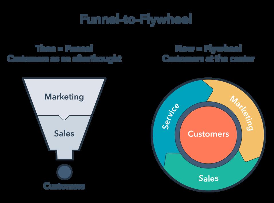hubspot funnel vs flywheel