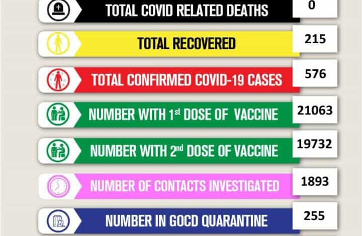 Positive Antigen Cases to be considered confirmed case of Covid-19 as cases continue to rise in Dominica