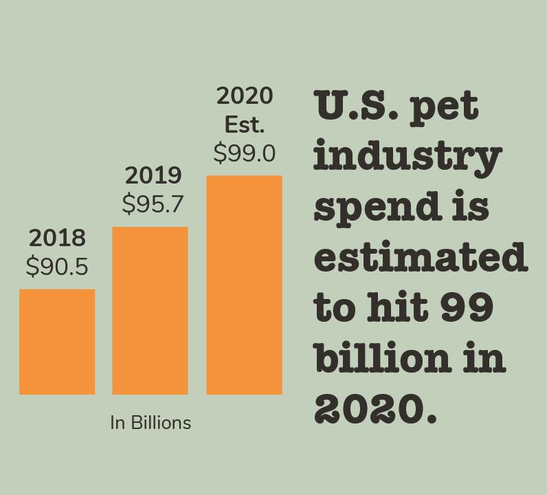pet industry spend
