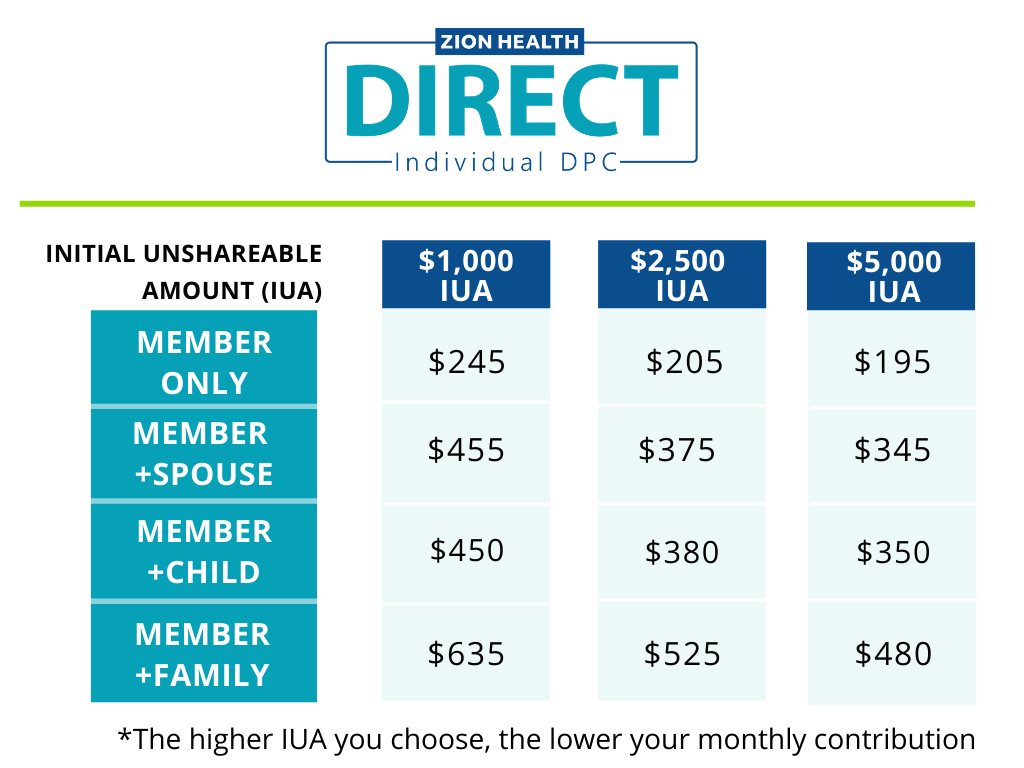 IUA for direct healthcare plan