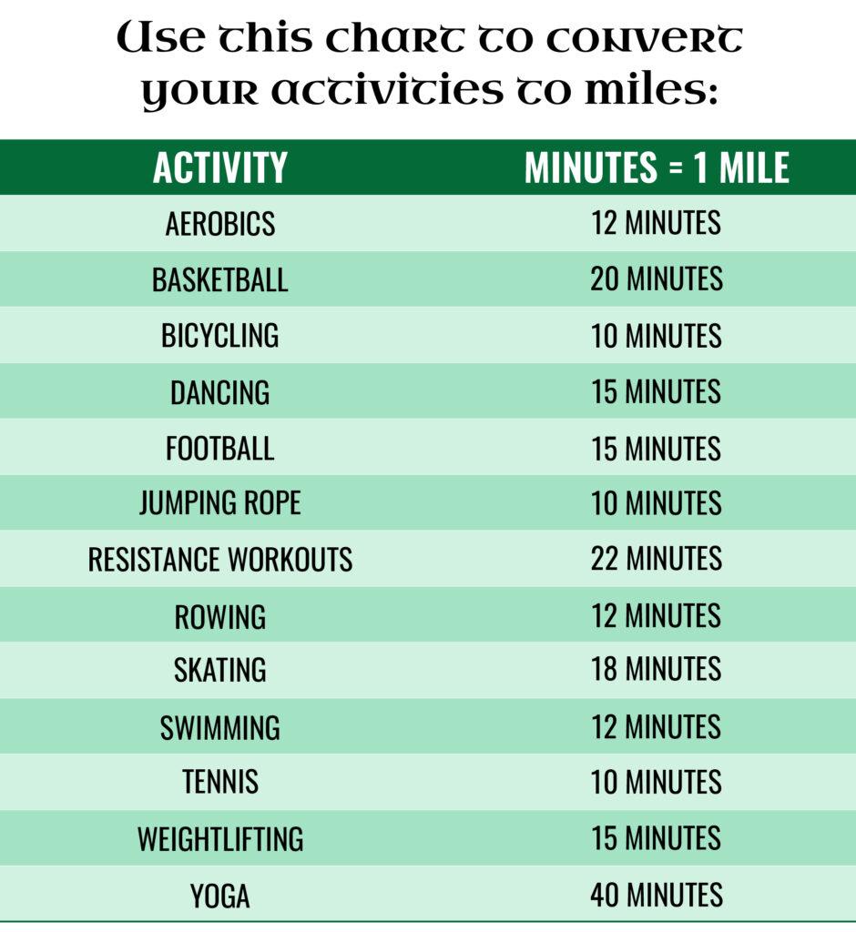 activity conversion chart