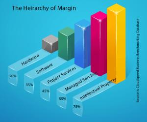 Margin Heirarchy 4