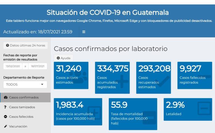 Salud sin actualizar el tablero de COVID-19 desde el pasado lunes, asegura que trabajan en solucionar el inconveniente