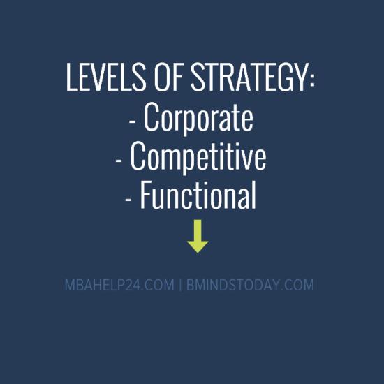 LEVELS OF STRATEGY levels of strategy Levels Of Strategy LEVELS OF STRATEGY