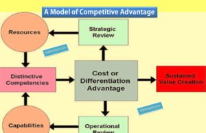 model-of-competitive-advantage