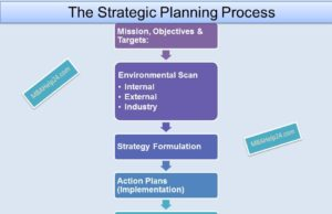 strategic-planning-process