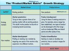 ansoff-market-matrix-growth-strategy
