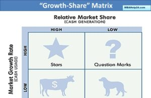 bcg-growth-matrix