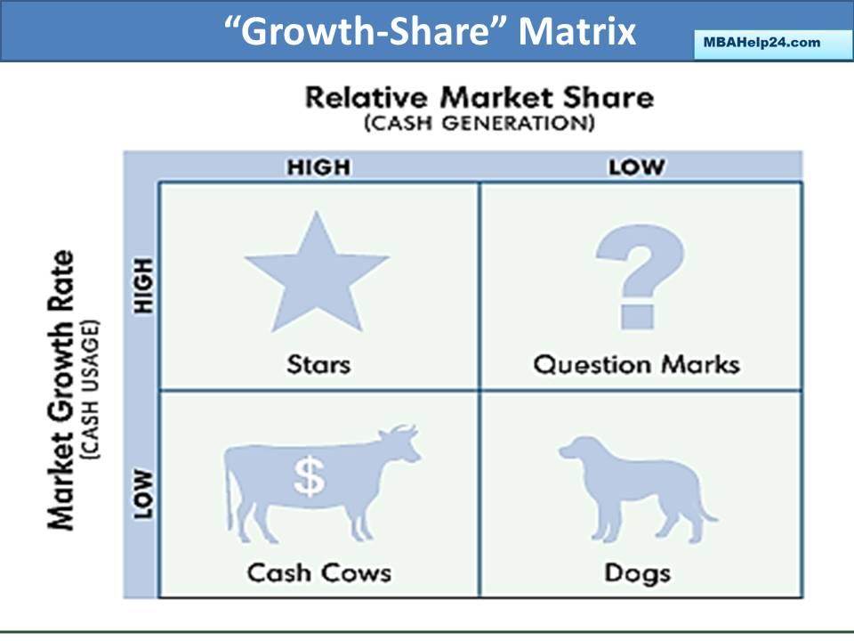 """bcg-growth-matrix matrix The BCG Matrix: """" Business Growth- Market Share"""" bcg growth matrix"""