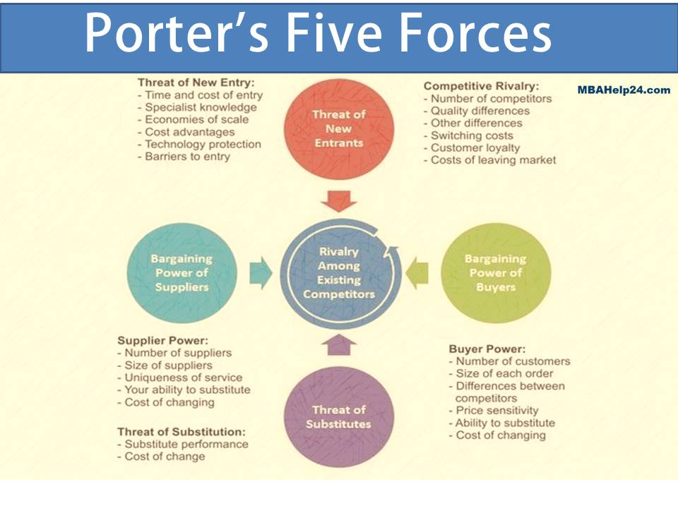 Five Forces Model: Summary, Significance & Framework five forces Using The Five Forces Model In Industry Analysis five forces model