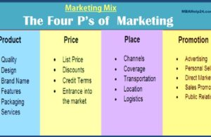 marketing-mix-4-ps