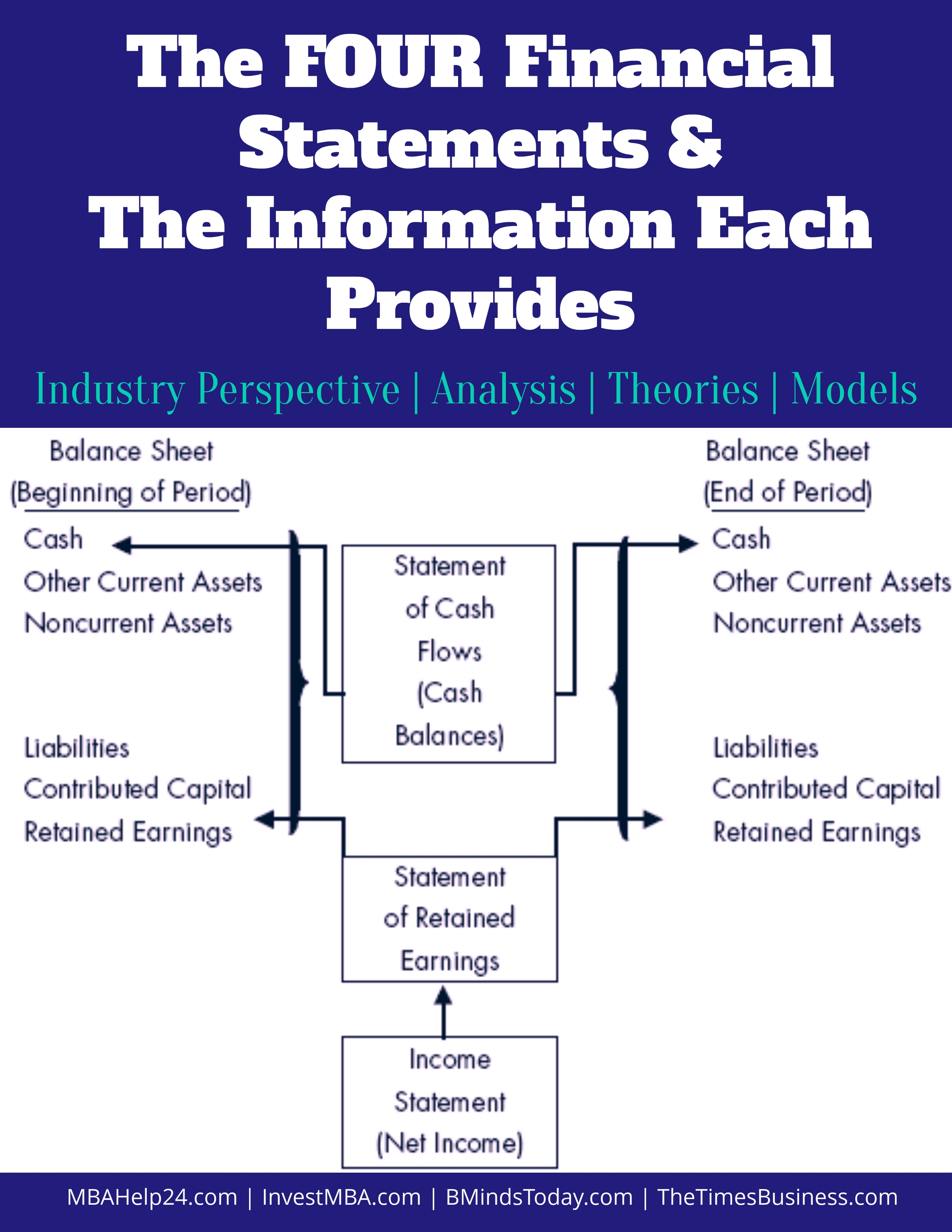 The Four Financial Statements and the Information Each Provides financial statements 4 Financial Statements | Balance Sheet | Retained Earnings | Cash Flows Four financial statements and the information each provides