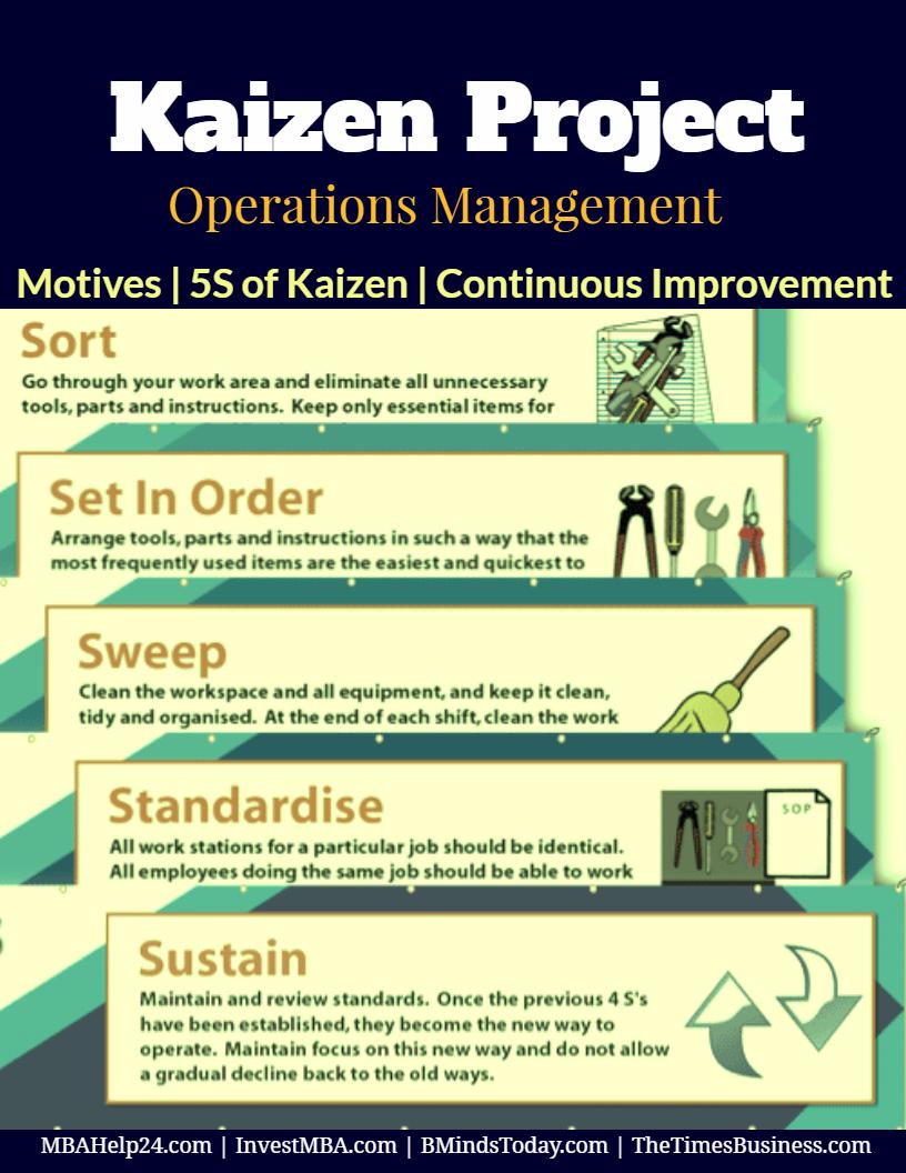 Kaizen Project | Benefits | Five S of Kaizen | Continuous Improvement In Performance kaizen Kaizen Project | Benefits | Five S of Kaizen | Continuous Improvement | TPS Kaizen Project Benefits Five S of Kaizen Continuous Improvement In Performance