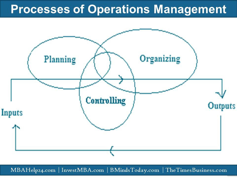 Processes of operations management operations management Processes Of Operations Management | Significance | Motives | Inputs | Outputs Processes of operations management