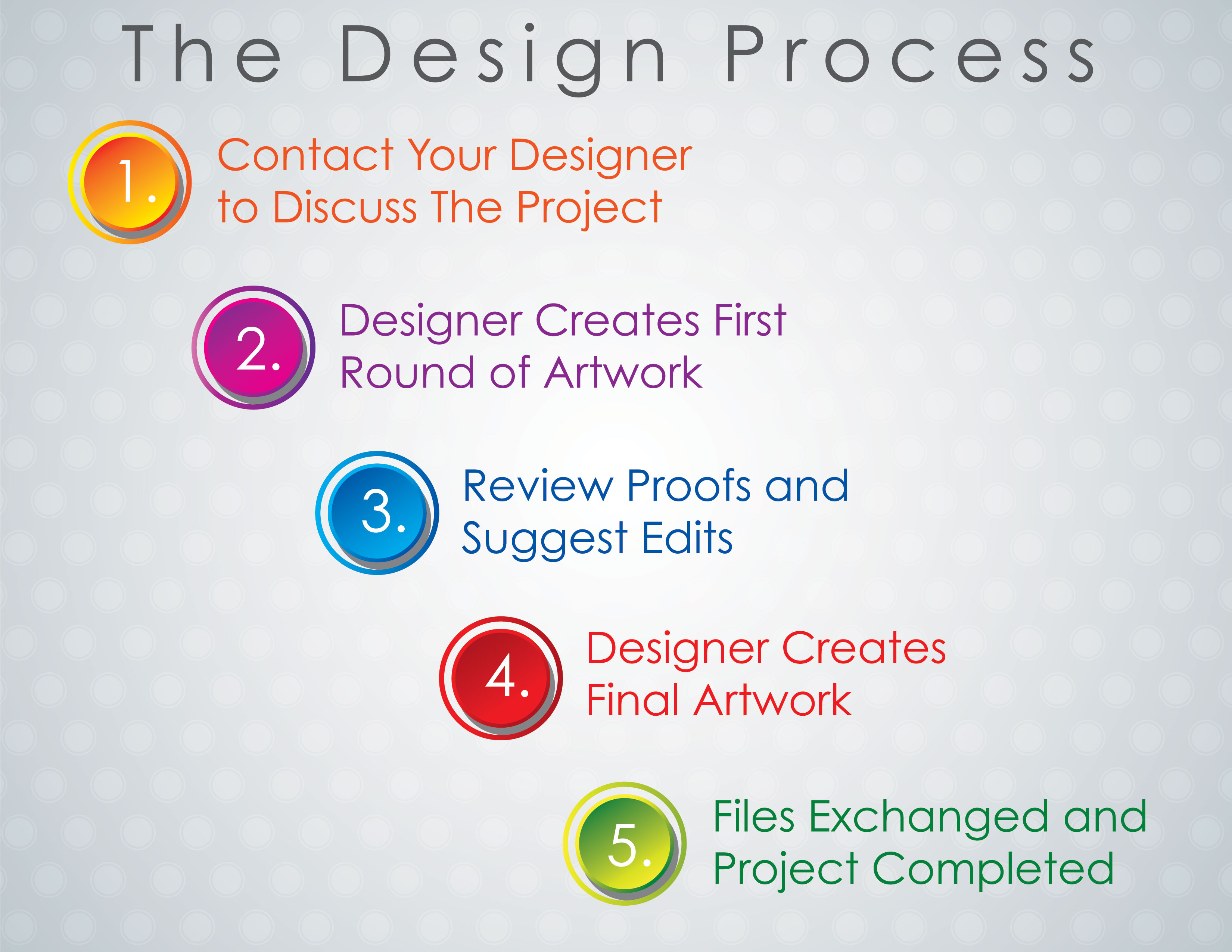 The Design Process Graphic