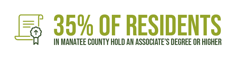 35% of residents in Manatee County hold an associate's degree or higher