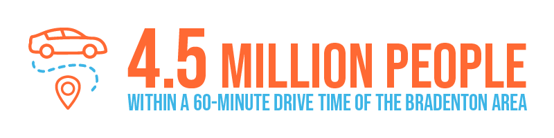 4.5 million people within a 60-minute drive of the Bradenton area