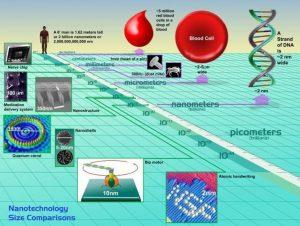 nanomeasures