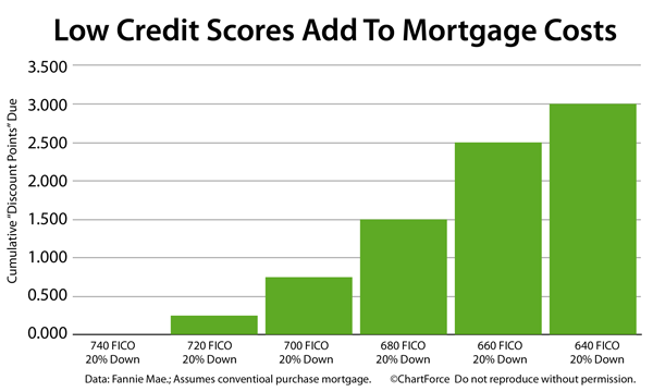 Mortgages and Credit Scores