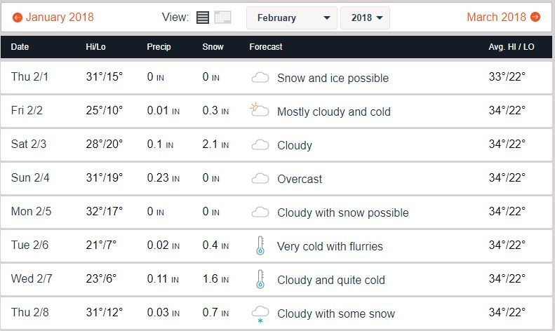 Accuweather forecast screenshot for Hartford MI