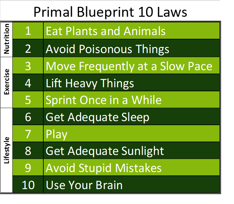 Primal Blueprint 10 Laws