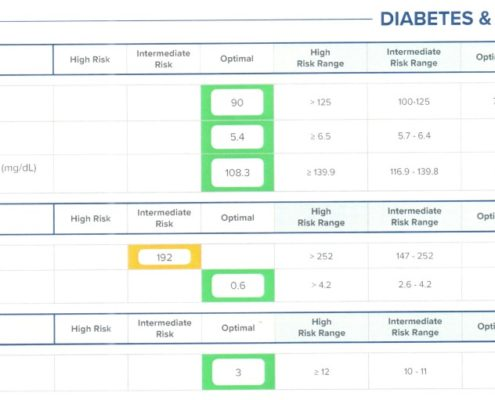 Bloodwork - Diabetes and Pre-Diabetes