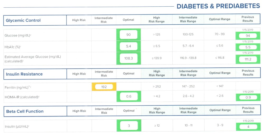 Bloodwork - Diabetes and Pre-Diabetes