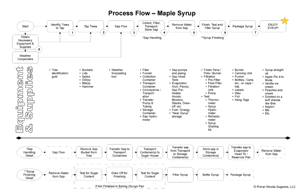 maple syrup business process flow