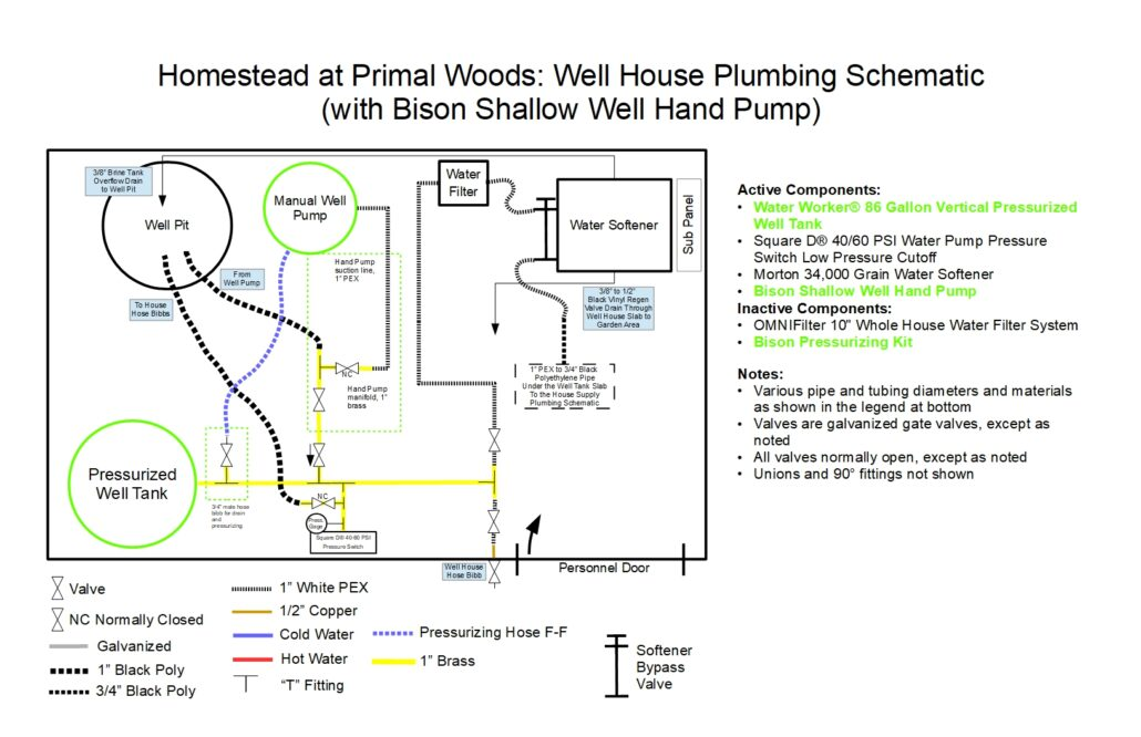 well house schematic