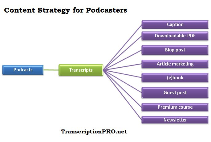 audio and video transcription service