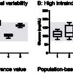 Biological variation