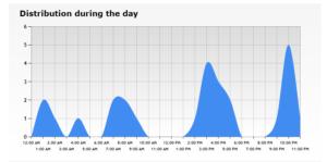 MediaDesign Stats screenshot 3