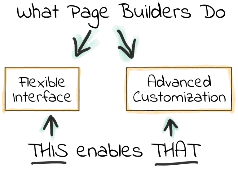What WordPress page Builders Do