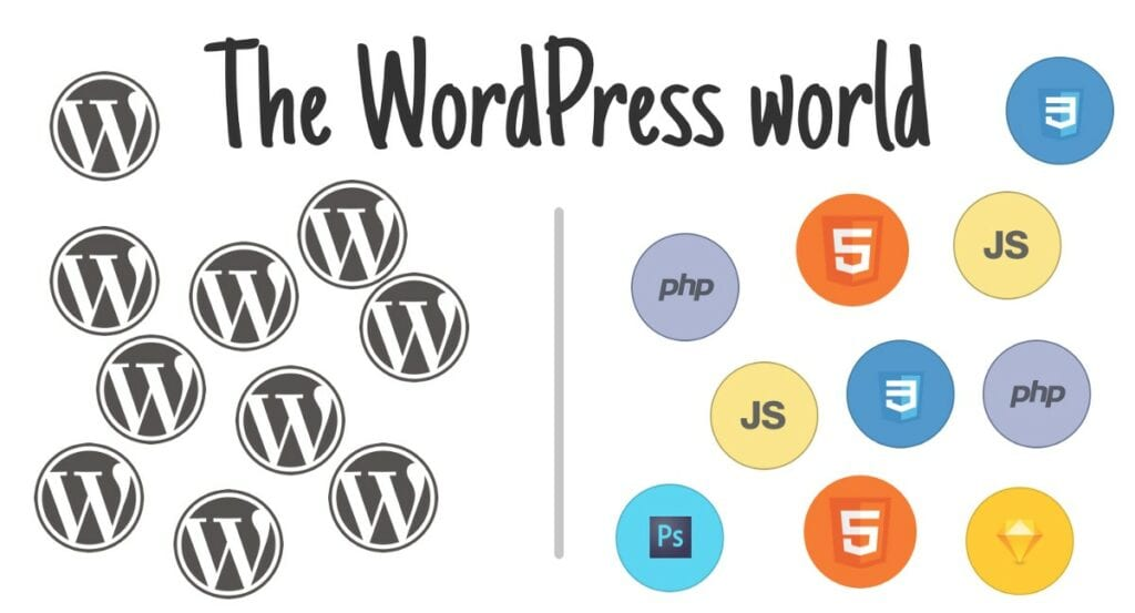 wordpress-world