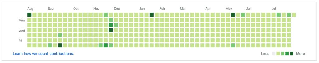 Embed GitHub Contributions Chart Calendar