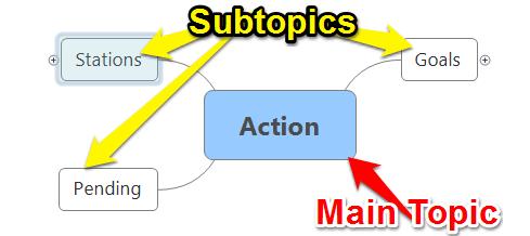 mind mapping - main / sub-topics