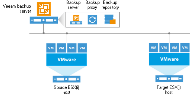 Veeam-Backup-Replication-Simple-deployment