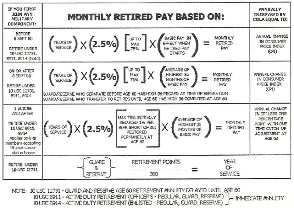 retirement information Military