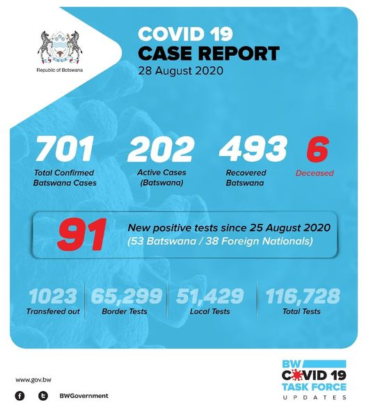 Covid-19 cases in Botswana