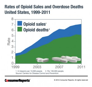 CRO_Health_Opioid_Death_Chart_07-14